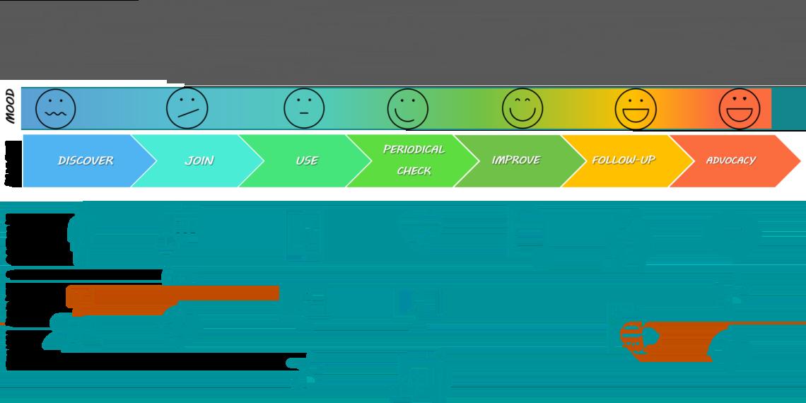 patient journey - telemedicina e pediatria